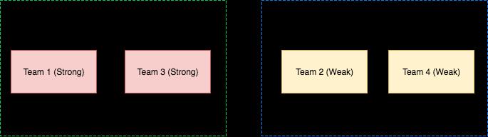 R&D chart